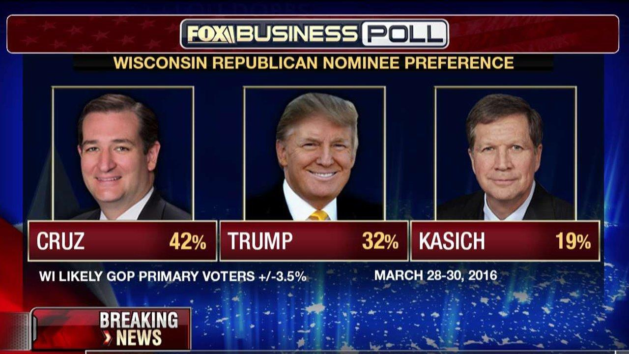 FBN's Lou Dobbs breaks down the new FOX Business GOP presidential polls.