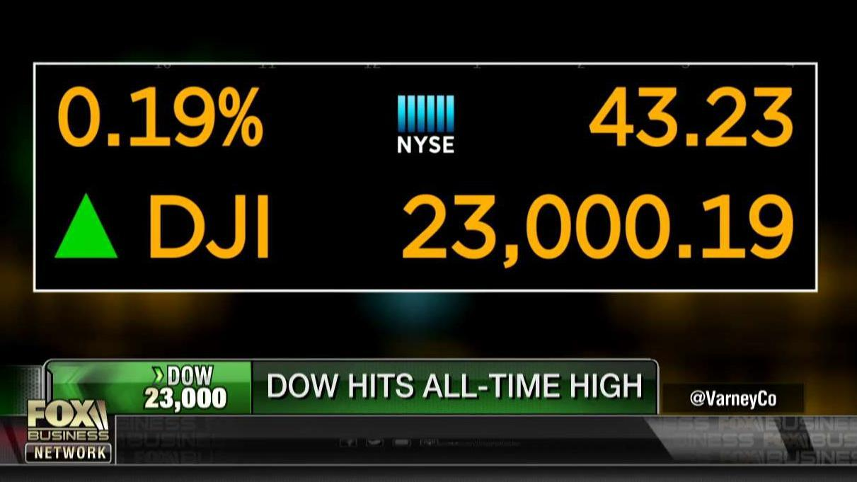 The Dow hit an all-time high of 23,000.