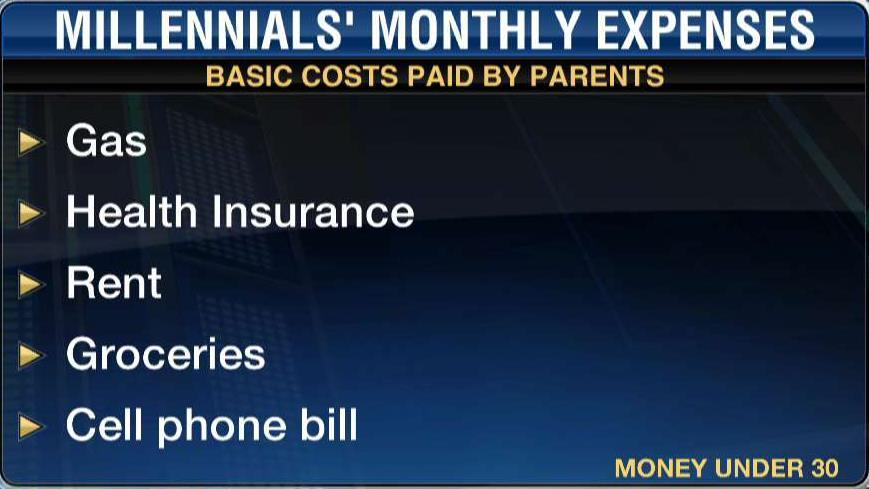 Almost half of millennials say they get money from their parents every month.
