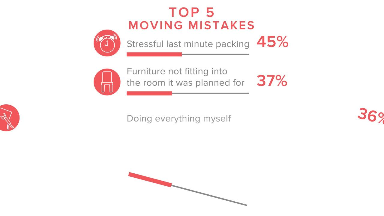 Moving mistakes Americans make