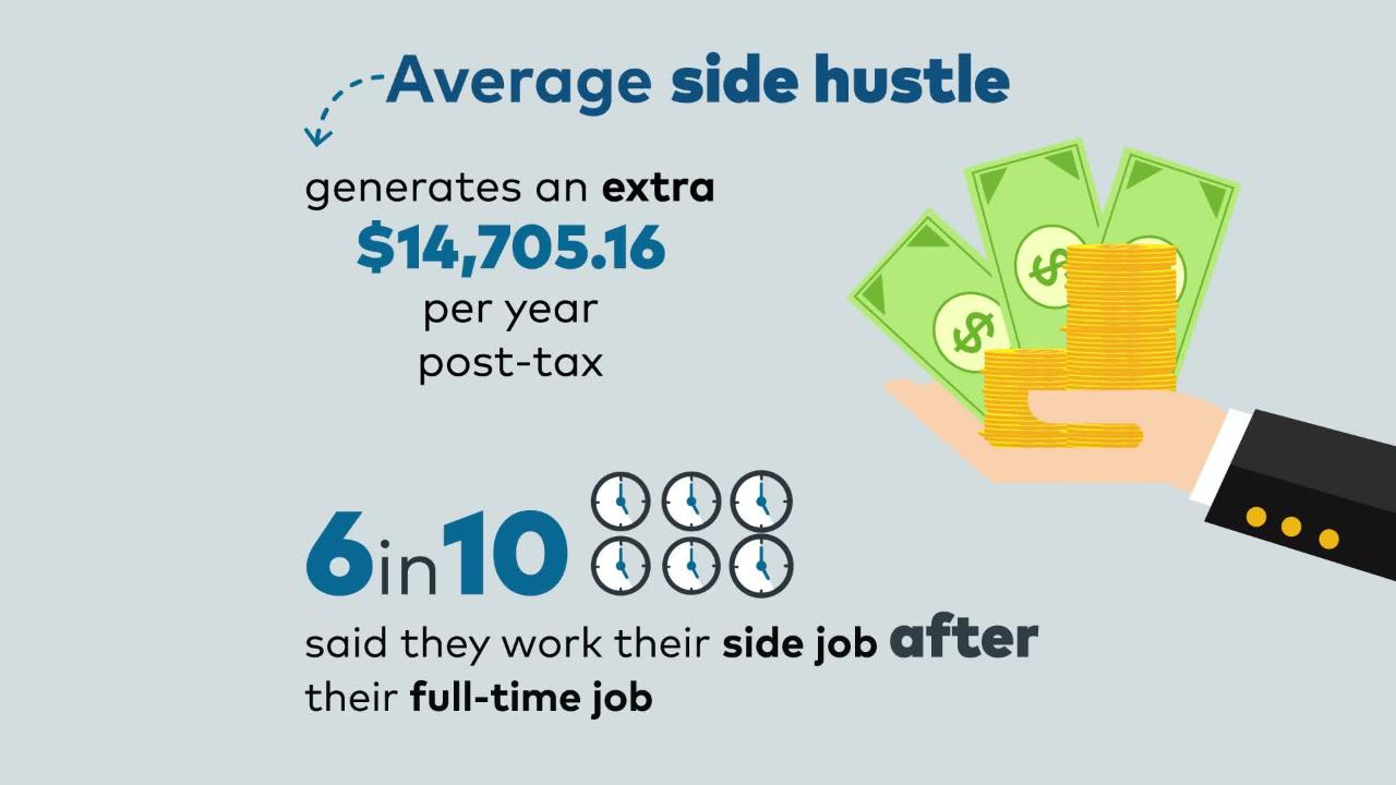 How does one supplement their income? Some are turning to 'side hustles' to get some extra cash while simultaneously pursuing their passions.